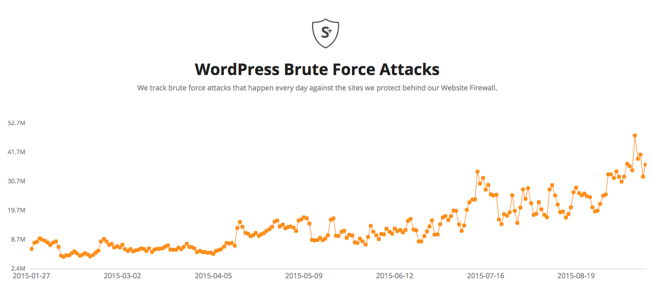 sucuri statistics brute force attack